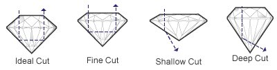 Wholesale AGS Certified Diamonds Cut - Illustration of diamond proportions and ideal cut diamonds